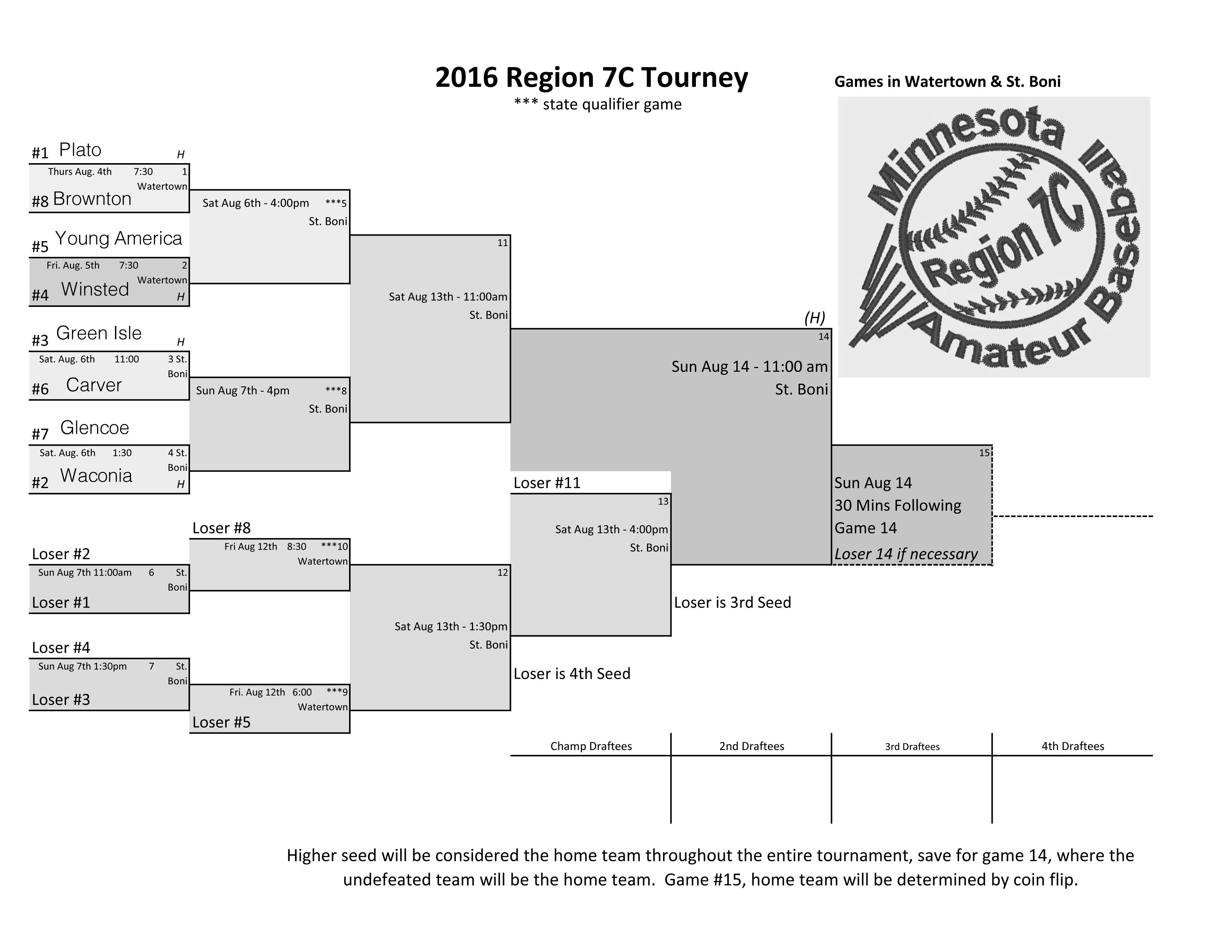 Region 7C Brackets w-teams 2016 (1)