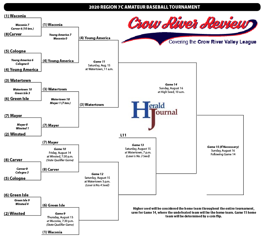 2020 Region 7C Tournament